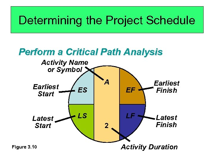 Determining the Project Schedule Perform a Critical Path Analysis Activity Name or Symbol A