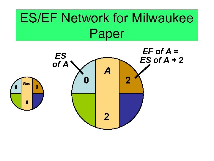 ES/EF Network for Milwaukee Paper EF of A = ES of A + 2