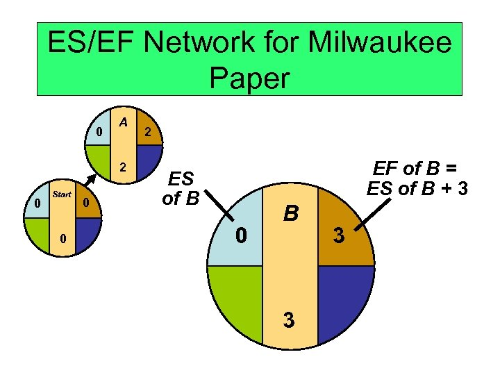 ES/EF Network for Milwaukee Paper 0 A 2 0 Start 0 0 2 EF
