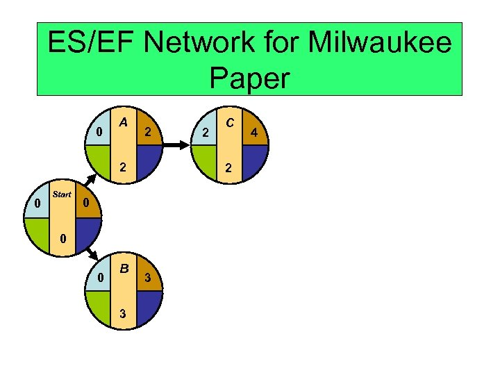 ES/EF Network for Milwaukee Paper 0 A 2 2 0 Start 2 0 0