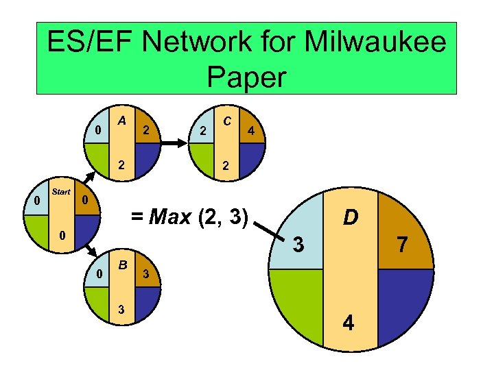 ES/EF Network for Milwaukee Paper 0 A 2 2 0 Start 0 2 C