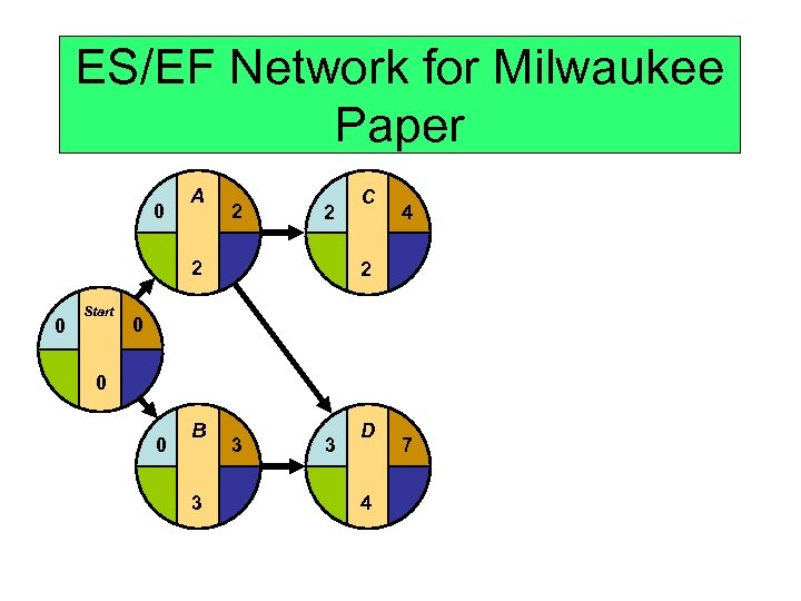 ES/EF Network for Milwaukee Paper 0 A 2 2 2 0 Start C 4