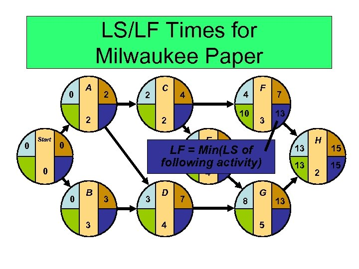 LS/LF Times for Milwaukee Paper 0 A 2 2 2 0 Start C 4