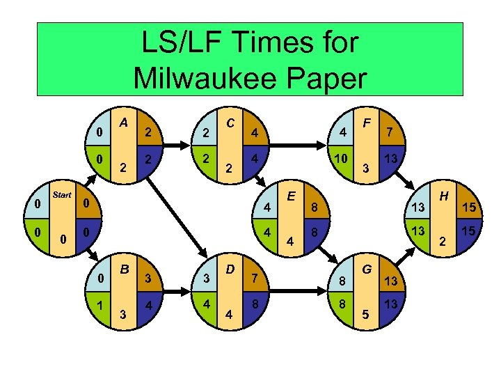 LS/LF Times for Milwaukee Paper 0 0 Start 0 A 2 2 2 C