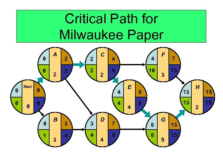 Critical Path for Milwaukee Paper 0 0 Start 0 A 2 2 2 C