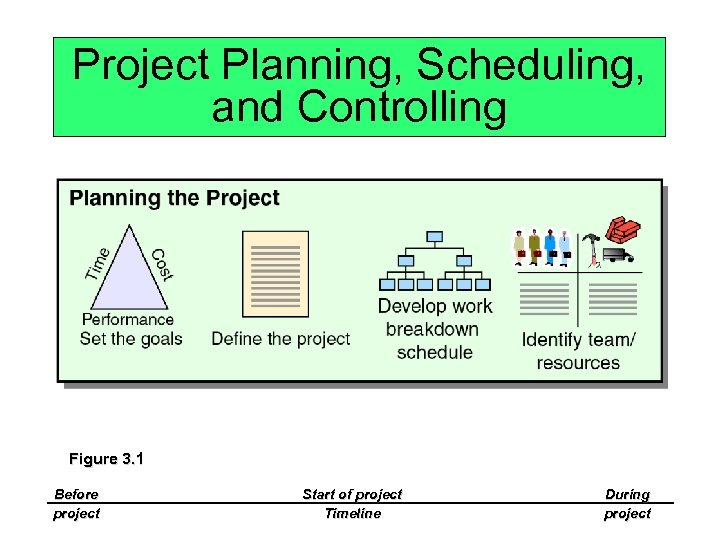 Project Planning, Scheduling, and Controlling Figure 3. 1 Before project Start of project Timeline