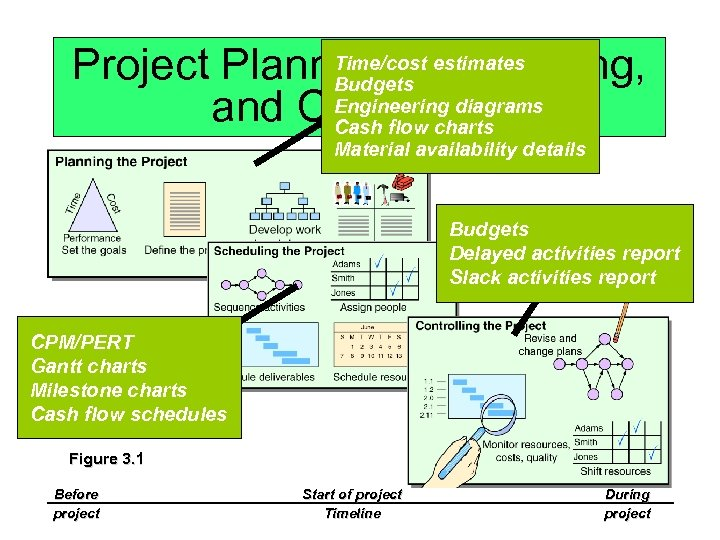 Time/cost estimates Project Planning, Scheduling, Budgets Engineering diagrams and Controlling Cash flow charts Material