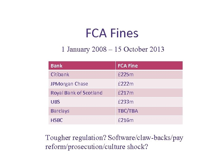 FCA Fines 1 January 2008 – 15 October 2013 Bank FCA Fine Citibank £