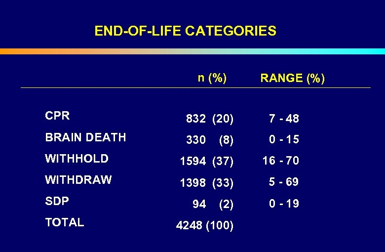 END-OF-LIFE CATEGORIES n (%) CPR RANGE (%) 832 (20) 7 - 48 BRAIN DEATH