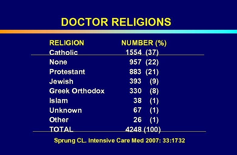 DOCTOR RELIGIONS RELIGION Catholic None Protestant Jewish Greek Orthodox Islam Unknown Other TOTAL NUMBER