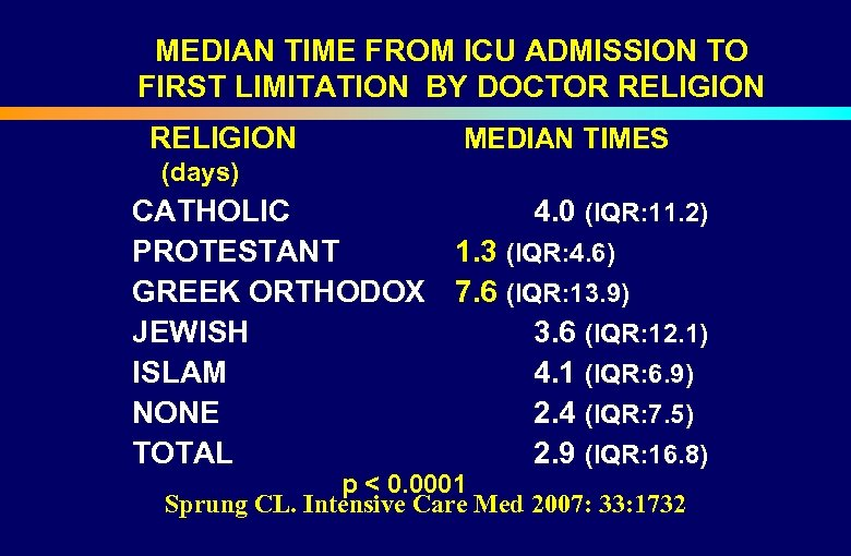 MEDIAN TIME FROM ICU ADMISSION TO FIRST LIMITATION BY DOCTOR RELIGION (days) CATHOLIC PROTESTANT