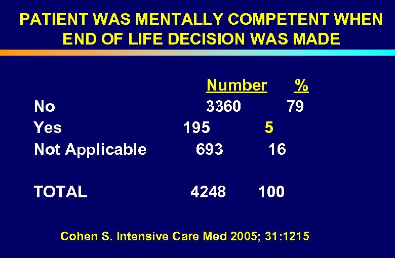 PATIENT WAS MENTALLY COMPETENT WHEN END OF LIFE DECISION WAS MADE Number % No