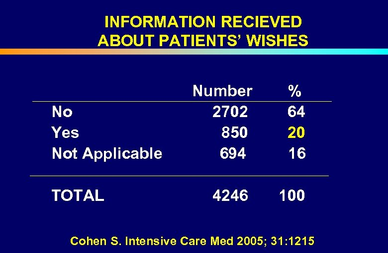 INFORMATION RECIEVED ABOUT PATIENTS' WISHES Number % No 2702 64 Yes 850 20 Not
