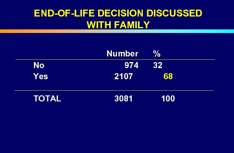 END-OF-LIFE DECISION DISCUSSED WITH FAMILY Number % No Yes 974 32 2107 68 TOTAL