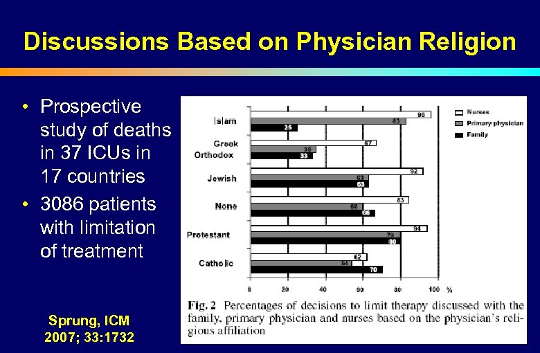 Discussions Based on Physician Religion • Prospective study of deaths in 37 ICUs in