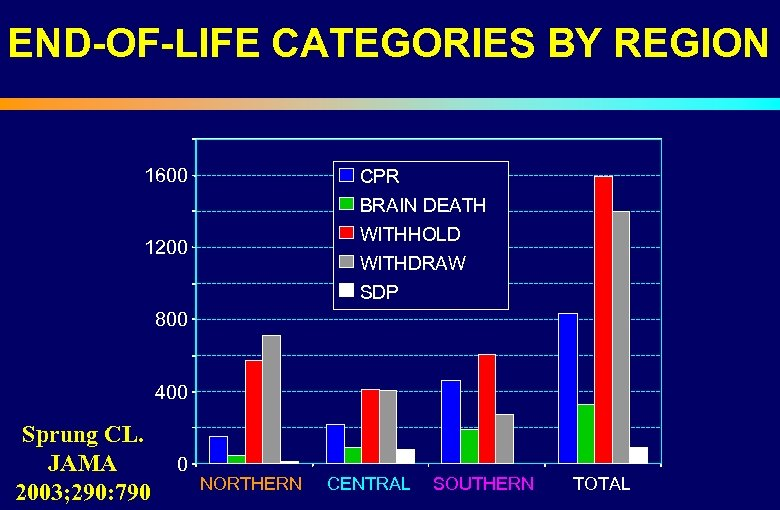END-OF-LIFE CATEGORIES BY REGION 1600 CPR BRAIN DEATH WITHHOLD 1200 WITHDRAW SDP 800 400