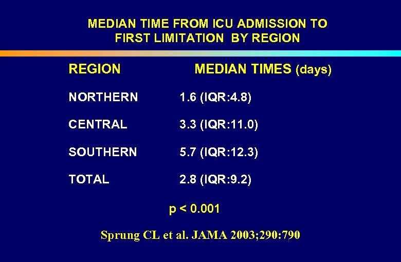 MEDIAN TIME FROM ICU ADMISSION TO FIRST LIMITATION BY REGION MEDIAN TIMES (days) NORTHERN