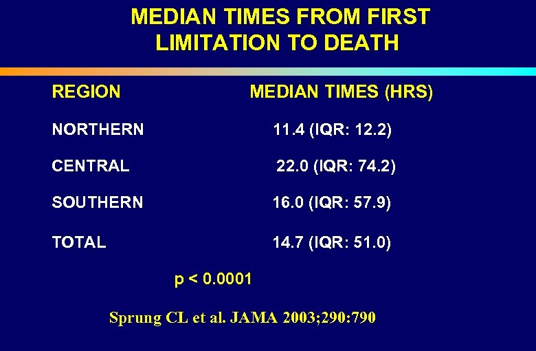 MEDIAN TIMES FROM FIRST LIMITATION TO DEATH REGION NORTHERN MEDIAN TIMES (HRS) 11.