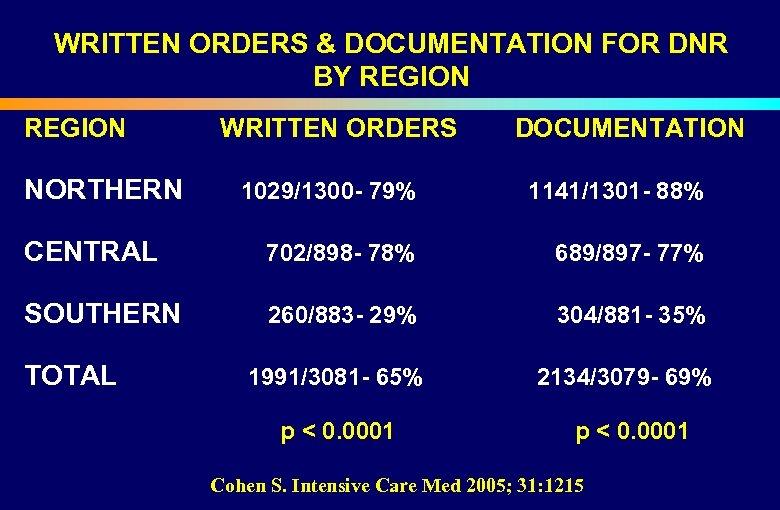 WRITTEN ORDERS & DOCUMENTATION FOR DNR BY REGION WRITTEN ORDERS DOCUMENTATION NORTHERN 1029/1300 -