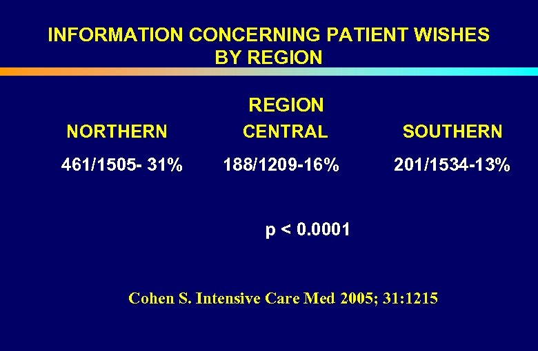 INFORMATION CONCERNING PATIENT WISHES BY REGION NORTHERN CENTRAL SOUTHERN 461/1505 - 31% 188/1209 -16%