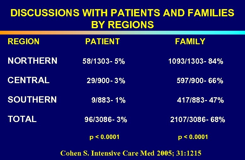 DISCUSSIONS WITH PATIENTS AND FAMILIES BY REGIONS REGION PATIENT NORTHERN 58/1303 - 5% FAMILY