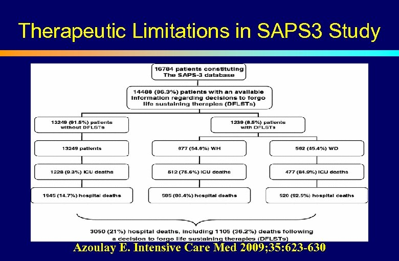 Therapeutic Limitations in SAPS 3 Study Azoulay E. Intensive Care Med 2009; 35: 623