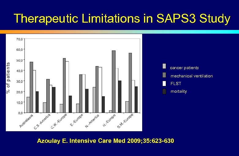 Therapeutic Limitations in SAPS 3 Study cancer patients mechanical ventilation FLST mortality Azoulay E.