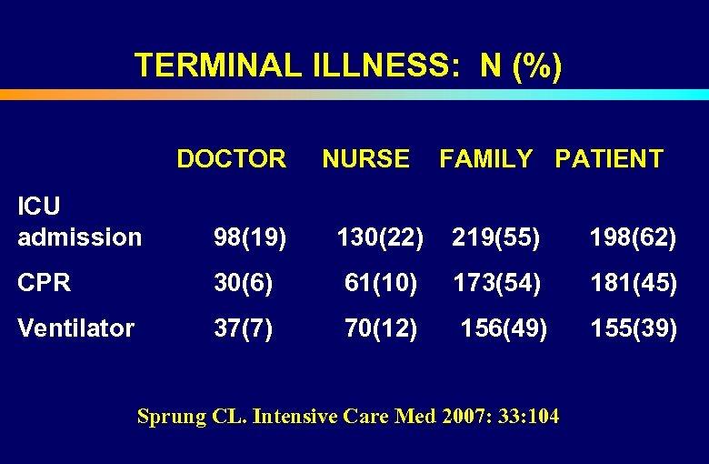 TERMINAL ILLNESS: N (%) DOCTOR NURSE FAMILY PATIENT ICU admission 98(19) 130(22) 219(55)
