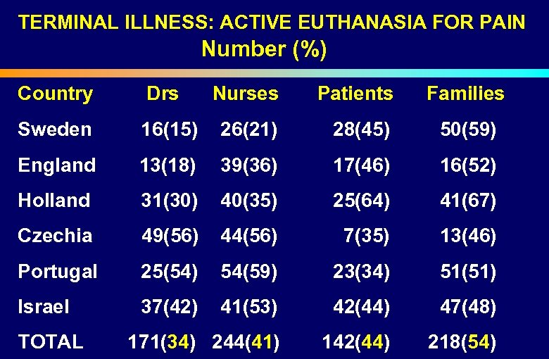TERMINAL ILLNESS: ACTIVE EUTHANASIA FOR PAIN Number (%) Country Sweden Drs Nurses Patients