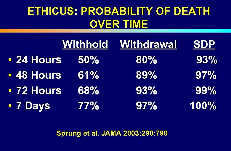 ETHICUS: PROBABILITY OF DEATH OVER TIME Withhold Withdrawal SDP 24 Hours 50% 80% 93%