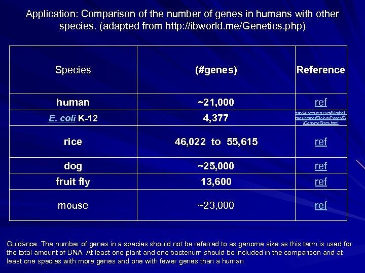 Application: Comparison of the number of genes in humans with other species. (adapted from