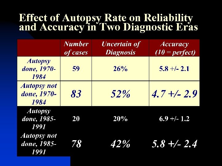 Effect of Autopsy Rate on Reliability and Accuracy in Two Diagnostic Eras