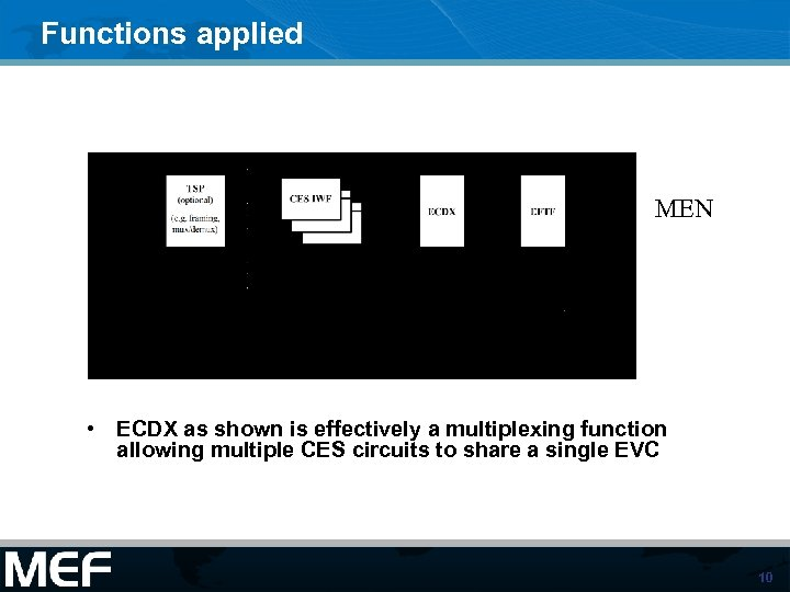 Functions applied MEN • ECDX as shown is effectively a multiplexing function allowing multiple