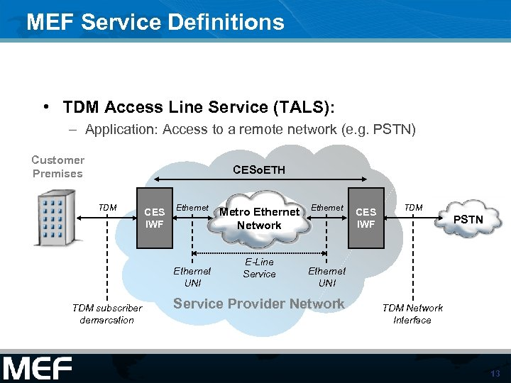 MEF Service Definitions • TDM Access Line Service (TALS): – Application: Access to a