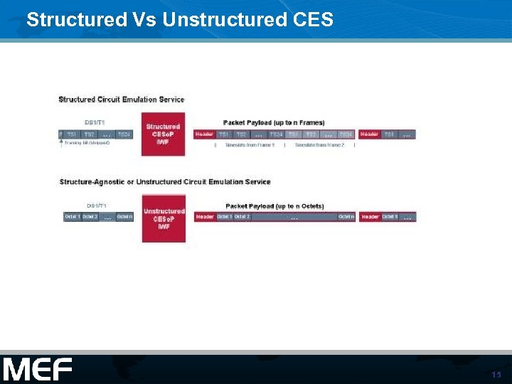 Structured Vs Unstructured CES 15