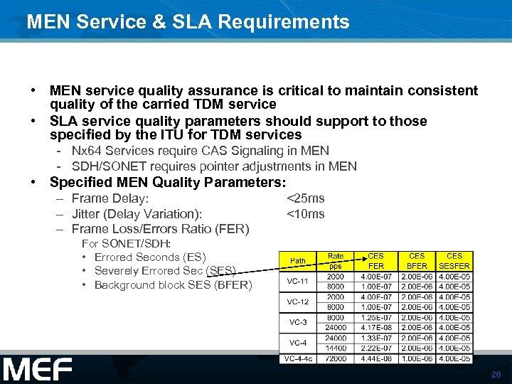 MEN Service & SLA Requirements • MEN service quality assurance is critical to maintain