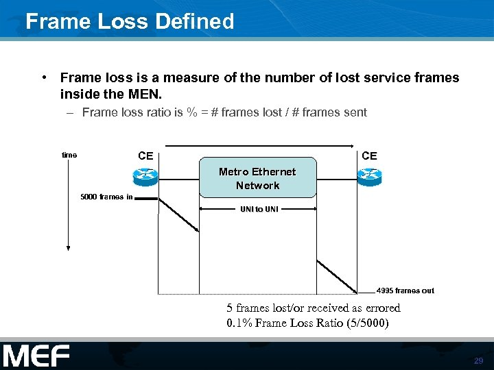 Frame Loss Defined • Frame loss is a measure of the number of lost