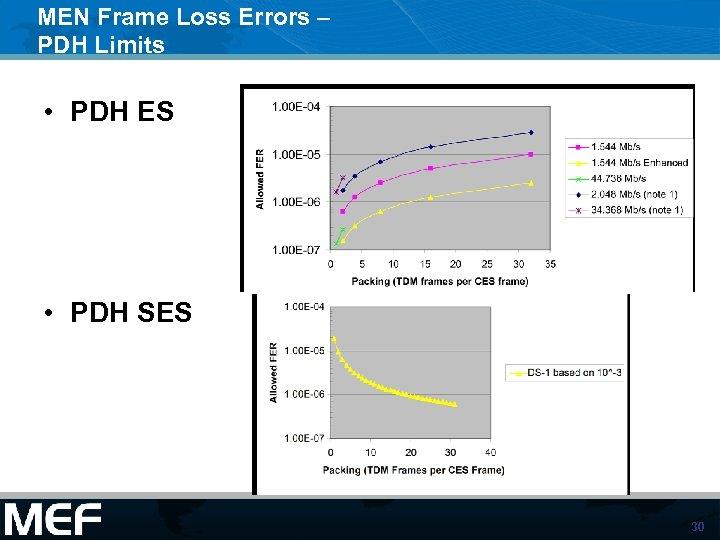 MEN Frame Loss Errors – PDH Limits • PDH ES • PDH SES 30