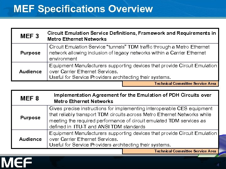 MEF Specifications Overview MEF 3 Purpose Audience Circuit Emulation Service Definitions, Framework and Requirements