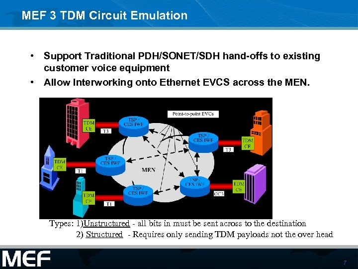MEF 3 TDM Circuit Emulation • Support Traditional PDH/SONET/SDH hand-offs to existing customer voice