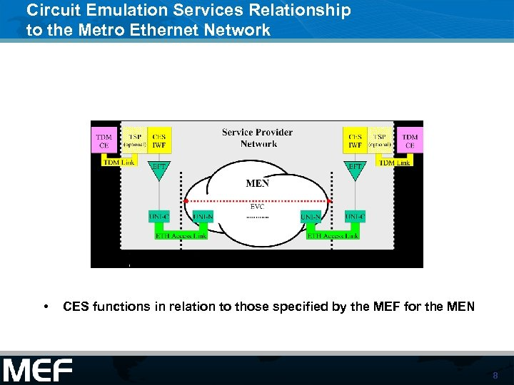 Circuit Emulation Services Relationship to the Metro Ethernet Network • CES functions in relation