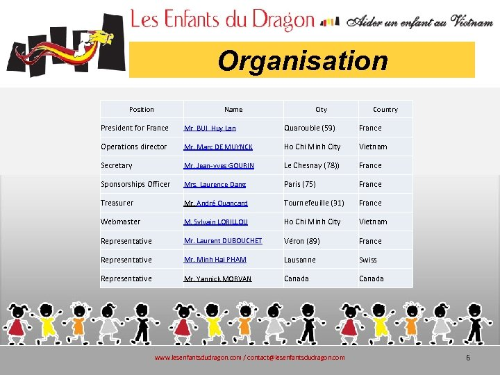 Organisation Position Name City Country President for France Mr BUI Huy Lan Quarouble (59)