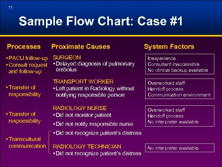 11 Sample Flow Chart: Case #1 Processes Proximate Causes • PACU follow-up SURGEON •