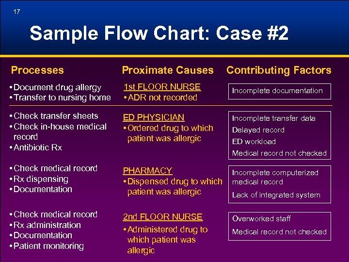 17 Sample Flow Chart: Case #2 Processes Proximate Causes Contributing Factors • Document drug