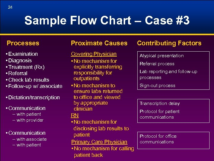 24 Sample Flow Chart – Case #3 Processes Proximate Causes • Examination • Diagnosis