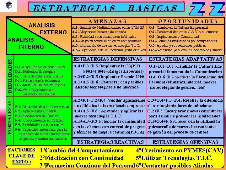 ESTRATEGIAS FORTALEZAS DEBILIDADES ANALISIS EXTERNO ANALISIS INTERNO BASICAS AMENAZAS OPORTUNIDADES O. 1. -Cambio en