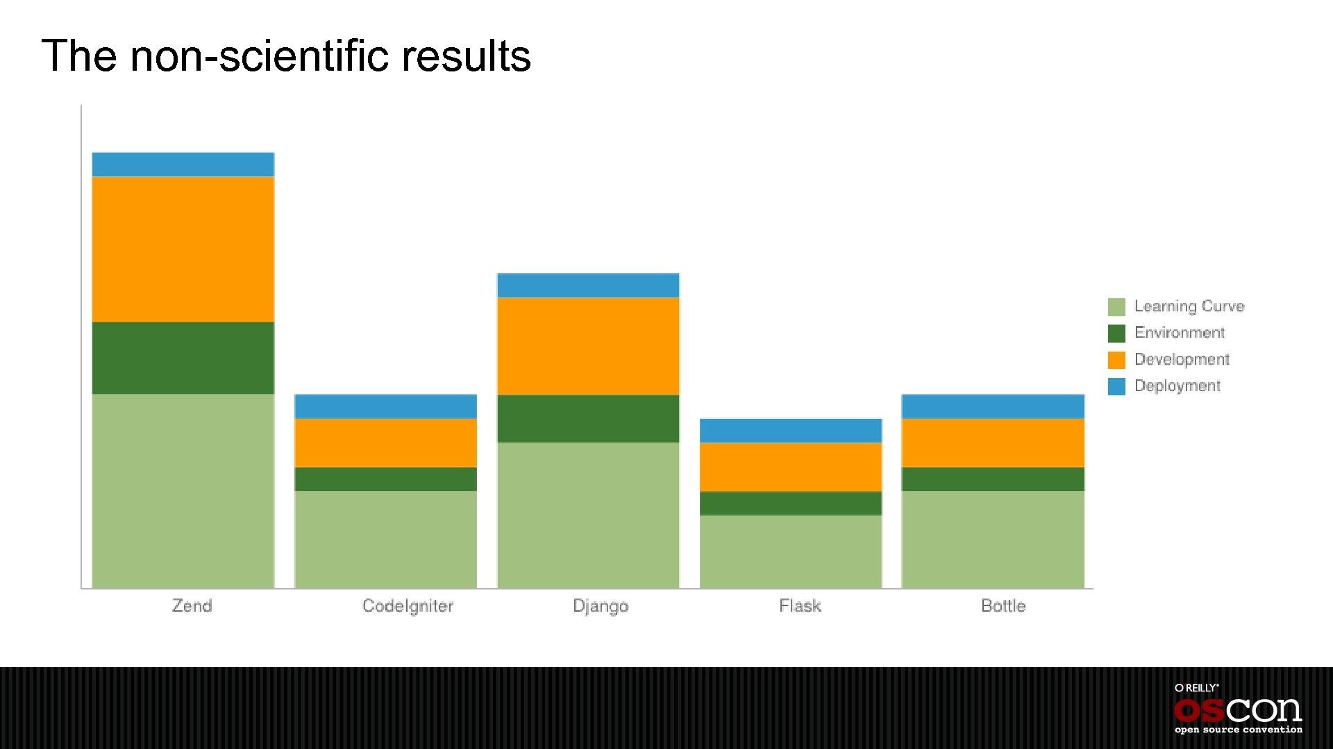 The non-scientific results