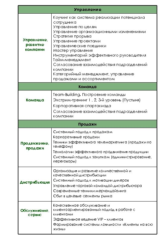 Управление, развитие компании Коучинг как система реализации потенциала сотрудника Управление по целям Управление организационными