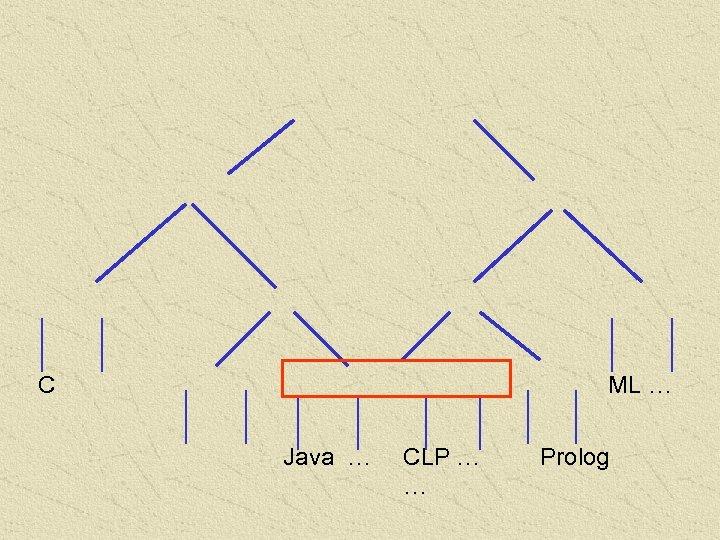 C ML … Java … CLP … … Prolog