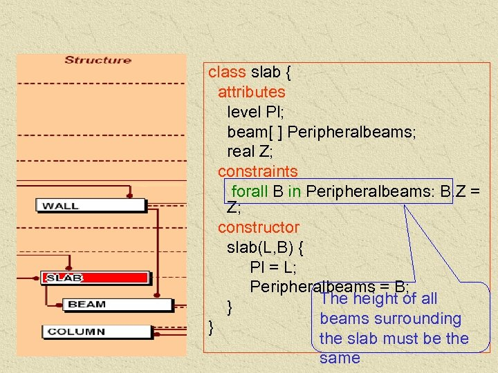 class slab { attributes level Pl; beam[ ] Peripheralbeams; real Z; constraints forall B